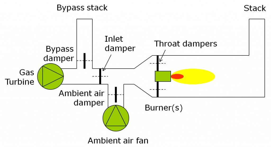 Heat Recovery Steam Generation (HRSG)